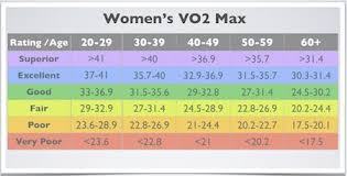 Vo2 Max Compare Your Cardio Fitness To Your Peers Cardio