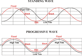 Tide Chart Hudson Fl Noaa Tides Currents