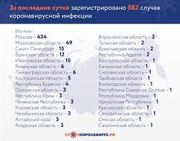 Шестой случай коронавируса подтвердили на Сахалине. 04.04.2020. Новости  Сахком. Южно-Сахалинск. Сахалин.Инфо