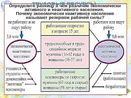 Презентация Трудовые ресурсы и национальный состав населения  слайда 2 ТРУДОВЫЕ РЕСУРСЫ это часть населения страны способная работать в экономике