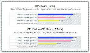 5 Sites To Compare Cpu Speed And Performance From Benchmarks
