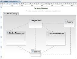 conceptsequence diagram  activity diagram  package diagram