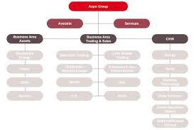 Hydro One Org Chart Organisation Axpo