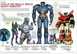 Robot Size Chart Could We Really Build Giant Robots A Comparison Chart With