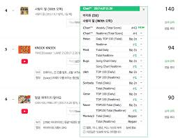 You And The Night And The Music Chart Iu Continues Her Reign On Music Charts When Collaboration