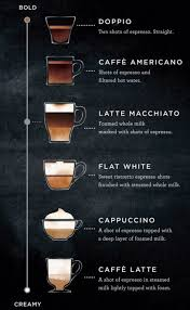 starbucks coffee menu 2015. Contemporary Menu To Understand The Nuanced Flavors In Starbucks Espresso Beverages Slide  Bar On Interactive Image Below To See Difference Between  And Coffee Menu 2015 C