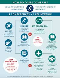 Cti Participating A The Not Program Real Physician Of In Fellowship Cost Leadership