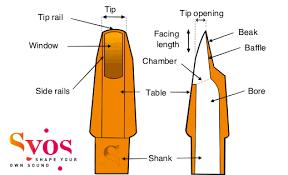 Sax Mouthpiece Chart The Sax Mouthpiece Inside The Saxophone