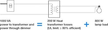 dimming basics facts and capabilities of dimmers by lutron magnetic low voltage chart