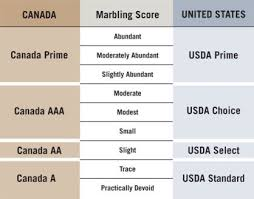 Canadian Beef Grading Chart Bradley Farms