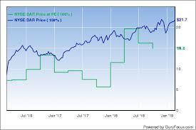 Aramark Stock Chart Jeff Ubbens Valueact Starts 3 New Positions In 4th Quarter
