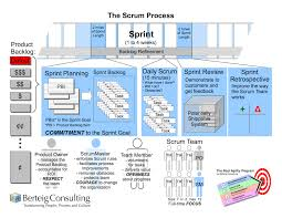 diagram archives   agile advice  the scrum process
