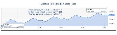 Huge Headwinds For Housing Price Rising Mortgage Rates