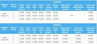 Ana Award Chart Understanding Ana Mileage Club Award Charts Awardwallet Blog