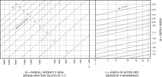 Roof Drain Pipe Sizing Chart Architectural Details Gutters And Downspouts Intro