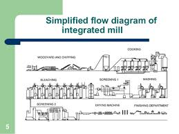 Paper Mill Production Process