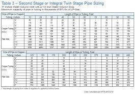 Fuel Tank Dimensions Chart Propane Tank Sizing Tarantin Industries