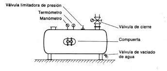 compresor de aire partes. el tamaño de un acumulador aire. comprimido depende: compresor aire partes