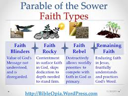 the parable of sower. Exellent Parable Faith Types Parable Of The Sower And Reapers Roadmap Throughout The Of BibleOpia Blog  WordPresscom