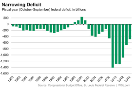 The Federal Deficit Is Now Smaller Than The Average Since