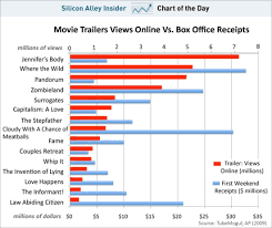 Chart Movie Trailer Views Vs Box Office Receipts Film