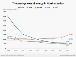 Solar Panel Price Comparison Chart Solar Power Cost Rapidly Decreasing Chart Shows Business