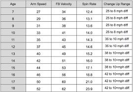 Youth Pitching Speed Chart Average Pitch Velocity Cinemas 93