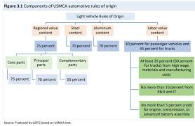 Nafta Vs Usmca Comparison Chart The Road To Ratification The U S Itcs Economic Analysis