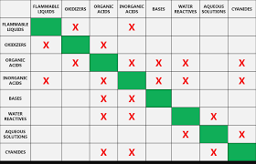 Elastomer Chemical Compatibility Chart Safety Can Chemical Compatibility Chart Chemical Glove