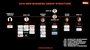 Alibaba Corporate Structure Chart A Deep Dive Into Tencents Restructuring The Struggle To