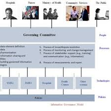 Pdf Why Is Information Governance Important For Electronic