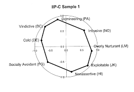 interpersonal measures show circumplex structure figure 3 plots of rotated factor loadings for iip c sample 1 and iip c sample 2