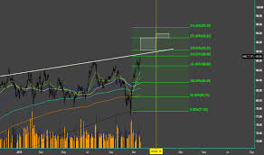 Mmc Charts Mmc Stock Price And Chart Nyse Mmc Tradingview