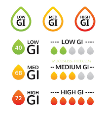 Low Gi Chart What Is Glycemic Index With Chart The Original Mucusless