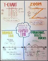 T Chart For Teaching Elapsed Time Strategies To Teach Elapsed Time Math Tutor Teaching Math