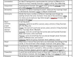 the perfect christmas descriptive writing lesson two christmas  language terms for secondary english y12
