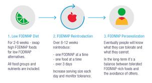Starting The Low Fodmap Diet Monash Fodmap
