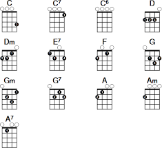 53 Surprising Beginner Ukulele Chords Chart