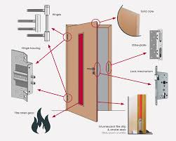 fire door basic