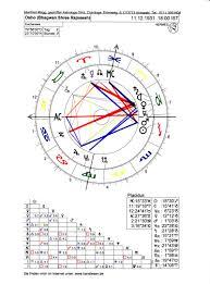 Osho Horoscope Chart Osho Into The Hands Of Bhagwan Shree Rajneesh Page 2