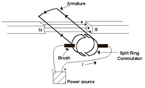 simple electric motor diagram.  Motor Chap6 With Simple Electric Motor Diagram