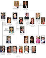 british royal family history royal family tree