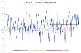 Bitcoin Vs Gold Volatilities And Correlation Seeking Alpha