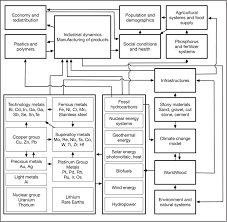 Copper Refining Flow Chart Modelling Global Wolfram Mining Secondary Extraction