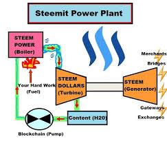 Live Litecoin Ticker Current Price Of Steem Power