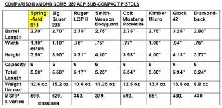 Ez Fit Trigger Shoe Chart First Review Springfield Armory 911 380 Sub Compact Usa