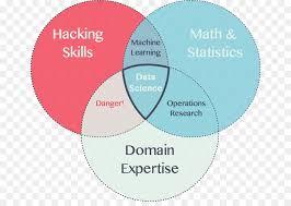 Data Scientist Venn Diagram Venn Diagram Data Science Science Png Download 712 626 Free