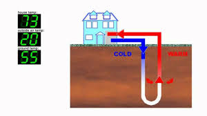 How Does A Heat Pump Heat How Does A Geothermal Heat Pump Work And Water Furnace Faqs Youtube