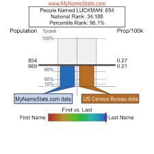 LUCKMAN Last Name Statistics by MyNameStats.com