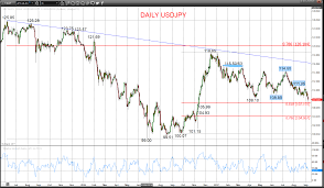 Usd Dollar Weakens Vs Yen And Canadian Dollar Forextraders